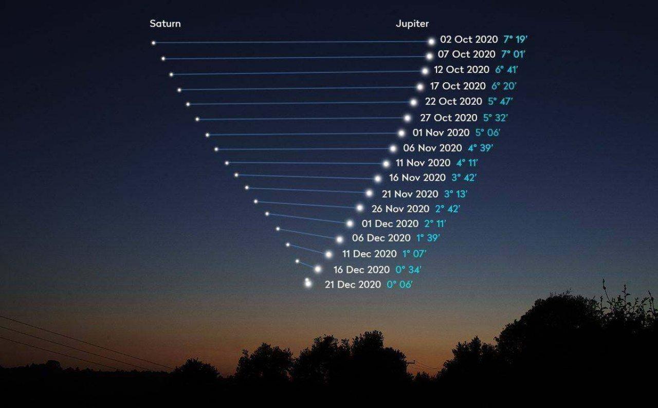 Napról-napra egyre közelebb kerülnek a bolygók a koraesti és esti égbolton délnyugat felé tekintve